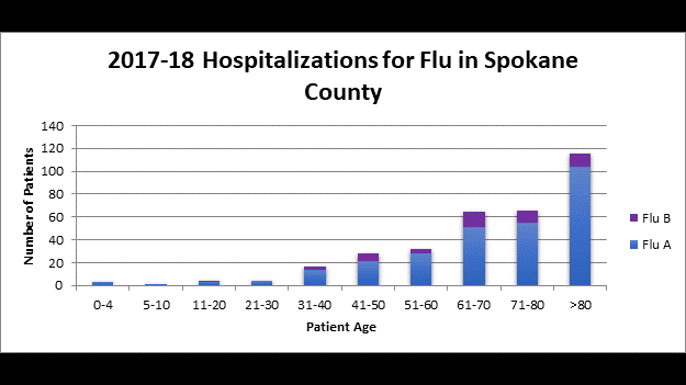 Respiratory illness in Spokane County by the numbers