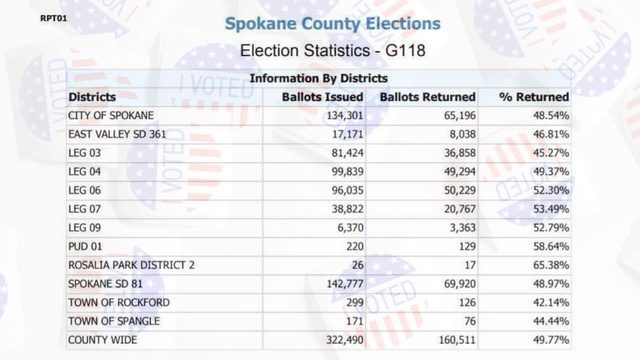 Half of registered voters in Spokane Co. have already returned their ballots