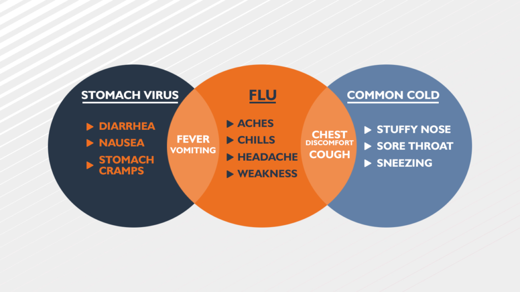 Compare flu symptoms to that of a common cold and stomach bug