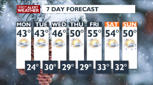7 DAY FORECAST FOR FEBRUARY 23