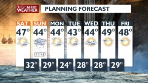 7 Day Planning Forecast