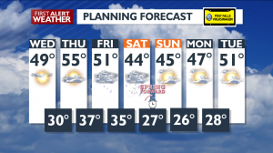 Planning 7 Day Forecast For March 4