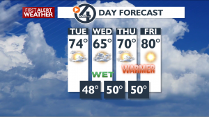 Tue 4 Day Forecast[1]