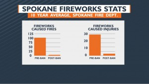 In the 10 years prior to the fireworks ban, the Spokane Fire Department responded to an average of 104 fireworks-caused fires each year (between June 28-July 6).