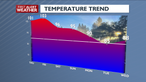 Temperature Trend July 30