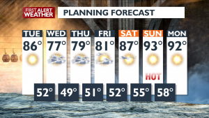 7 Day Forecast August 10