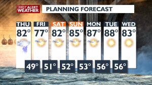 7 Day Forecast August 5