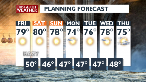 7 Day Forecast October 1