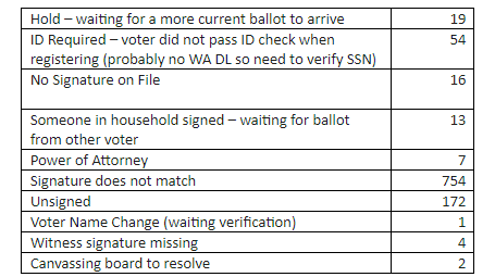 Ballot Rejections
