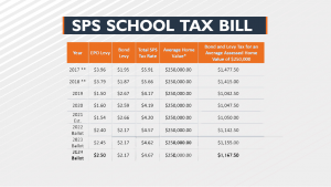 SPS Levy Taxes Over Time
