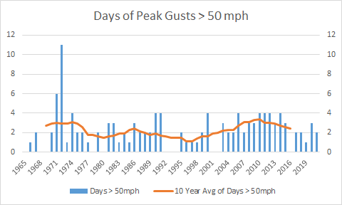 Days of peak wind gusts over 50 mph