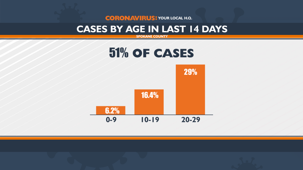 041621 Cases By Age Full