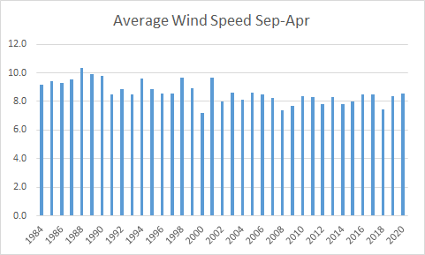 Average Daily Wind Speed Sept-April
