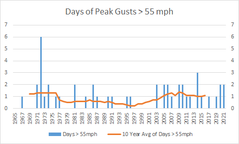 Days of Peak Wind Gusts over 55 mph
