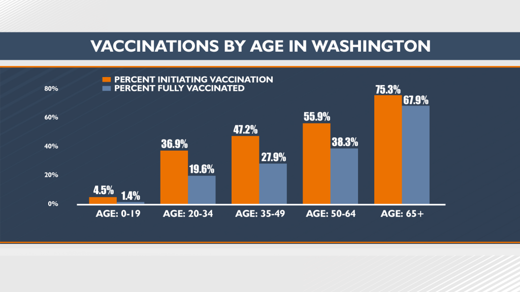 042721 Vaccinations By Age In Washington Xxx