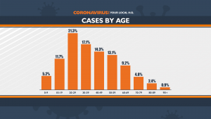 072121 Covid Cases By Age Full 1
