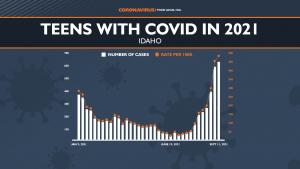 Teens testing positive for COVID In 2021 Full