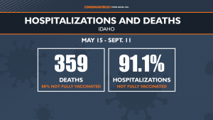 deaths and hospitalizations among unvaccinated in Idaho