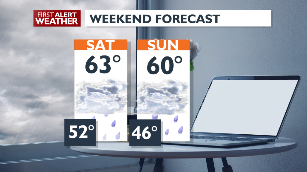 Weekend Fcst